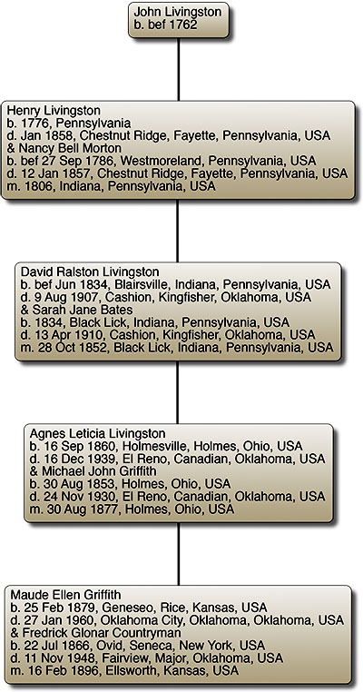 John Livingston Descendents Chart